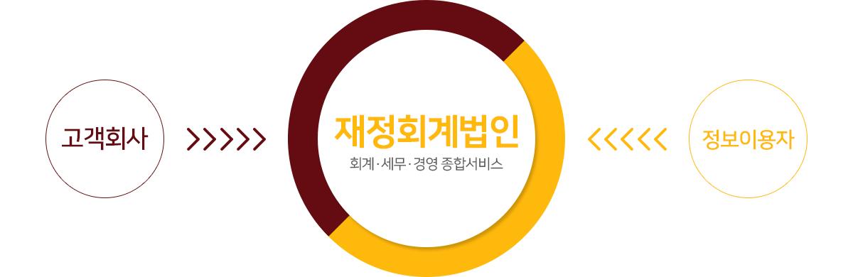 고객회사 >>> 재정회계법인 회계·세무·경영 종합서비스 <<< 정보이용자